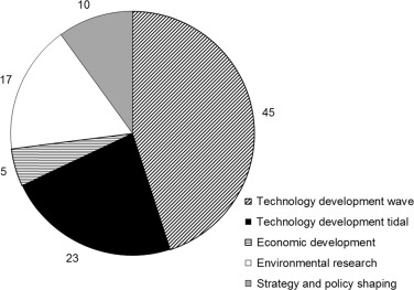 Wave And Tidal Current Energy A Review Of The Current State Of Research Beyond Technology Sciencedirect