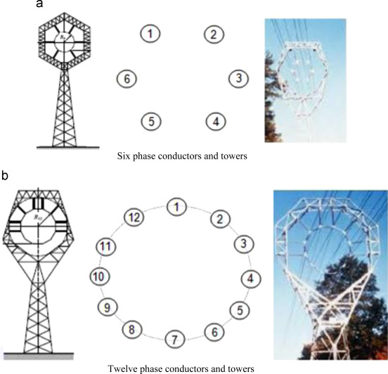 Comparative study of HVAC and HVDC transmission systems