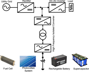 Review: Uninterruptible Power Supply (UPS) system