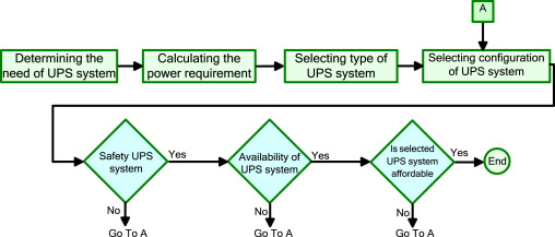 Review uninterruptible power supply ups system sciencedirect determining the need of ups system ccuart Images