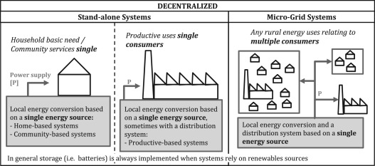 Off-grid systems for rural electrification in developing
