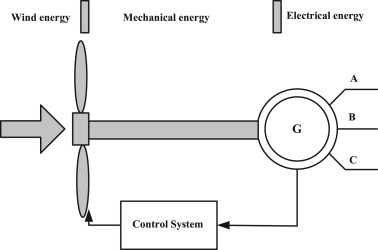 A Review On The Inclusion Of Wind Generation In Power System Studies Sciencedirect