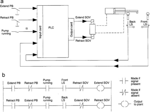 A review on the applications of programmable logic controllers plcs a simple plc application a a hydraulic cylinder controlled by a plc b the ladder diagram program used to control the cylinder 12 ccuart Choice Image