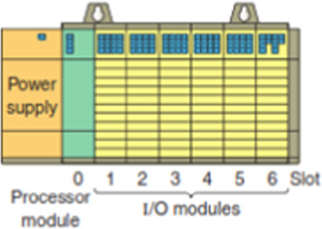 A review on the applications of programmable logic controllers (PLCs