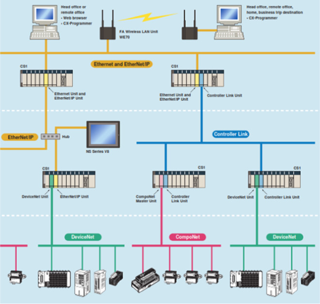 A review on the applications of programmable logic controllers (PLCs ...