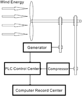 A review on the applications of programmable logic