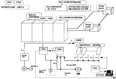 A review on the applications of programmable logic controllers (PLCs on