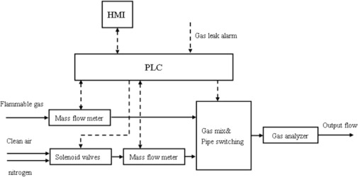 A review on the applications of programmable logic ... on