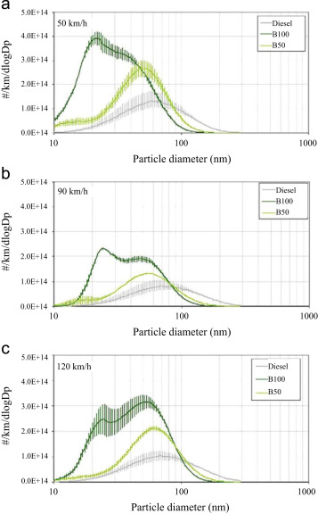 Advances in emission characteristics of diesel engines using