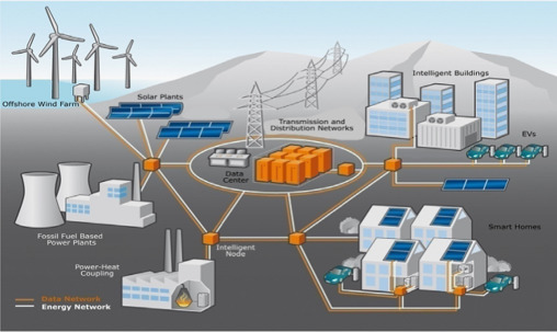 Role Of Smart Grid In Renewable Energy An Overview Sciencedirect