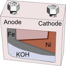 Aqueous batteries as grid scale energy storage solutions