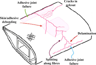 Progress and trends in nondestructive testing and evaluation