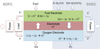 Current developments in reversible solid oxide fuel cells