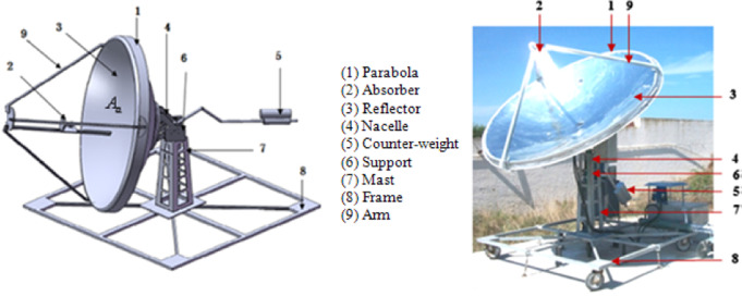 Design and construction of sun tracking systems for solar