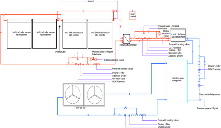 A state-of-the-art review of solar air-conditioning systems