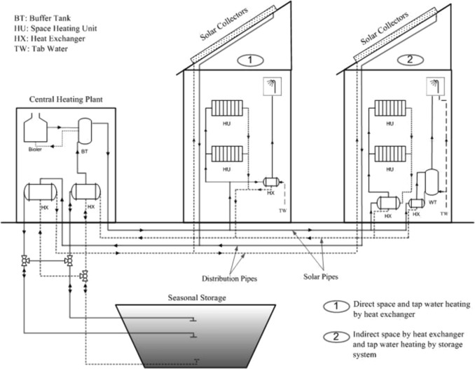 Solar Community Heating And Cooling System With Borehole Thermal