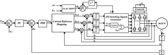 An overview for the Z-Source Converter in motor drive applications on block diagram of radio, block diagram of refrigerator, block diagram of plc, block diagram of air conditioner, block diagram of antenna, block diagram of motherboard, block diagram of temperature controller, block diagram of gps, block diagram of camera, block diagram of dvd, block diagram of contactor, block diagram of computer, block diagram of engine, block diagram of meter, block diagram of microcontroller, block diagram of software, block diagram of cpu, block diagram of washing machine, block diagram of cruise control, block diagram of ac drive,
