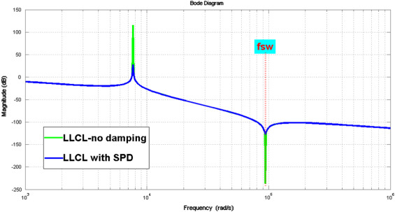 Topologies Generalized Designs Passive And Active Damping