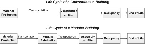 Life cycle performance of modular buildings: A critical