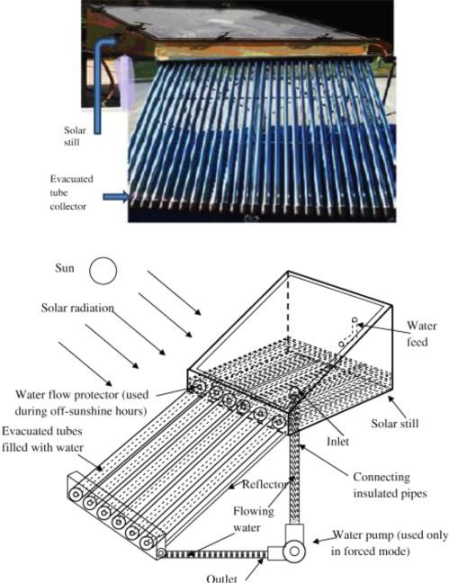 Solar stills: A comprehensive review of designs, performance