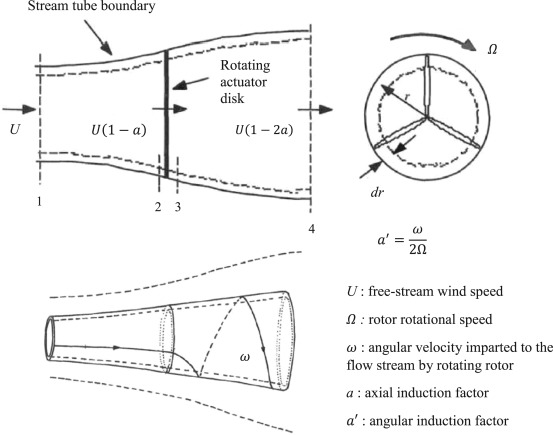 State of the art in the aeroelasticity of wind turbine blades ...