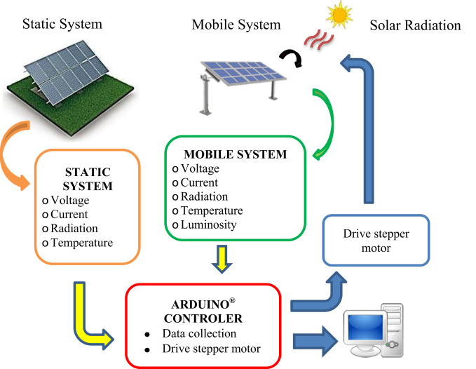 Comparative Performance Analysis Between Static Solar Panels And Single Axis Tracking System On A Hot Climate Region Near To The Equator Sciencedirect