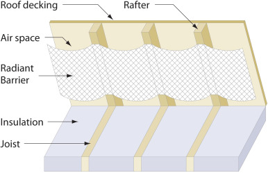 Reflective thermal insulation systems in building: A review