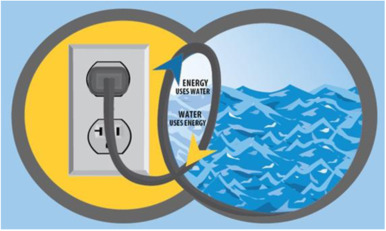 Image result for water energy