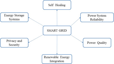 821af6963 Smart grid technologies and applications - ScienceDirect