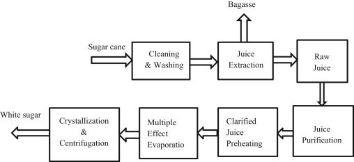 Pre-processing of sugarcane bagasse for gasification in a