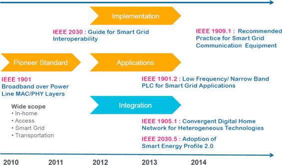 power line communications for smart grid progress, challengesdownload full size image
