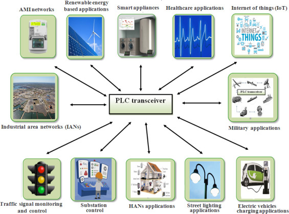 Power-line communications for smart grid: Progress, challenges