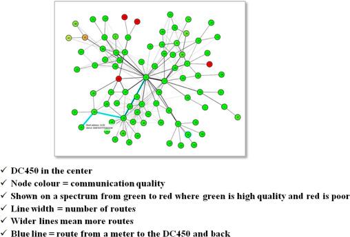Power-line communications for smart grid: Progress
