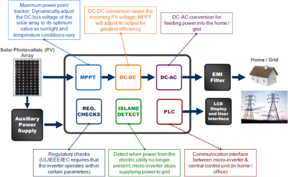 Power-line communications for smart grid: Progress, challenges