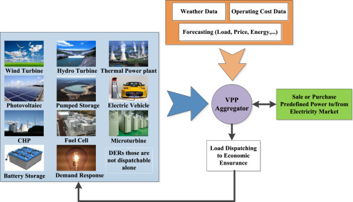 A comprehensive review on microgrid and virtual power plant