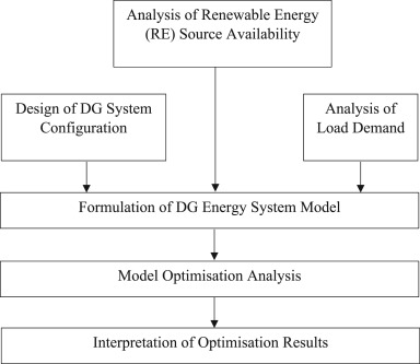 Review of distributed generation (DG) system planning and