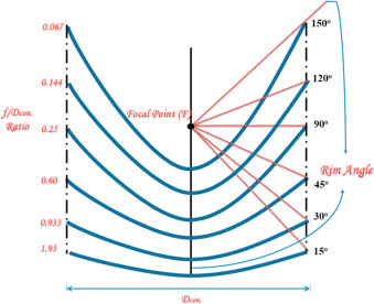 Design analysis factors and specifications of solar dish