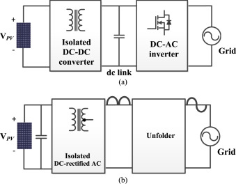Grid-connected isolated PV microinverters: A review - ScienceDirect