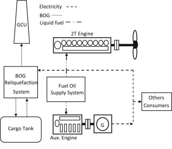 review of propulsion systems on lng carriers sciencedirect