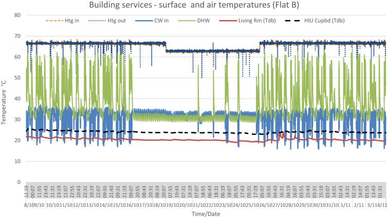 Chronic overheating in low carbon urban developments in a