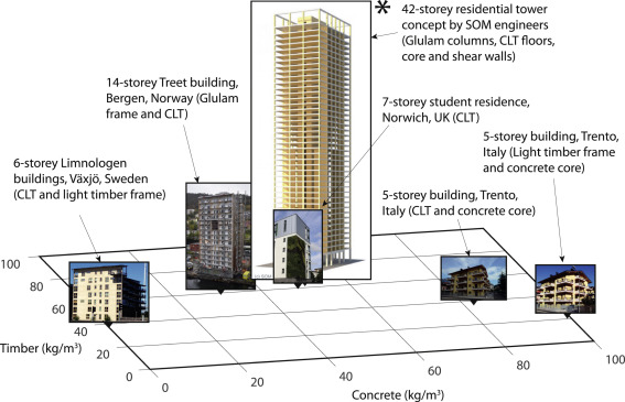 The Wood From The Trees The Use Of Timber In Construction Sciencedirect
