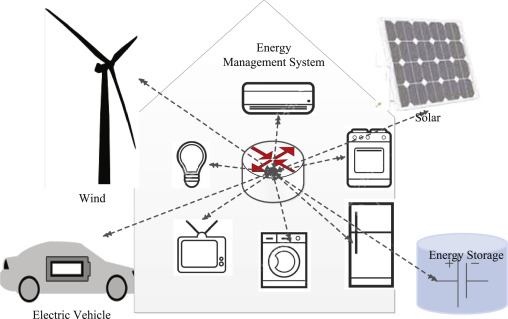 A Survey On Behind The Meter Energy Management Systems In Smart Grid Sciencedirect