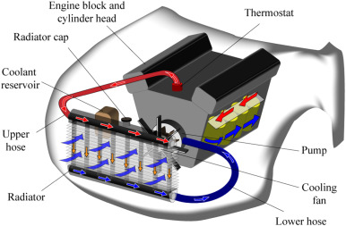 Recent Advancement Of Nanofluids In Engine Cooling System Sciencedirect