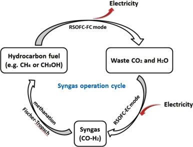 A review on unitized regenerative fuel cell technologies, part B