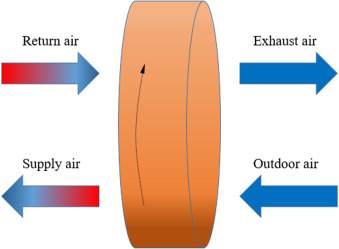 A review on the air-to-air heat and mass exchanger technologies for