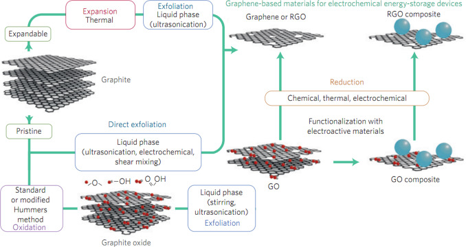 Nano energy system model and nanoscale effect of graphene battery in