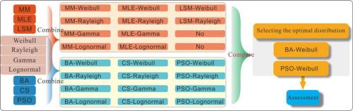 Comparison of numerical methods and metaheuristic optimization