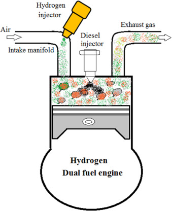 A comprehensive review on utilization of hydrogen in a compression ignition  engine under dual fuel mode - ScienceDirect | Hydrogen Engine Diagram |  | ScienceDirect
