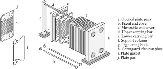 Corrugated plate heat exchanger review - ScienceDirect