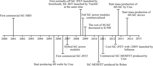 Application of SiC power electronic devices in secondary
